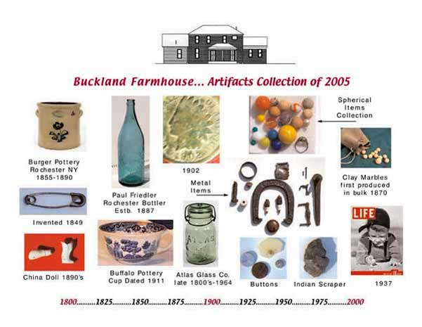 Artifact chart from Buckland Farmhouse in Brighton New York